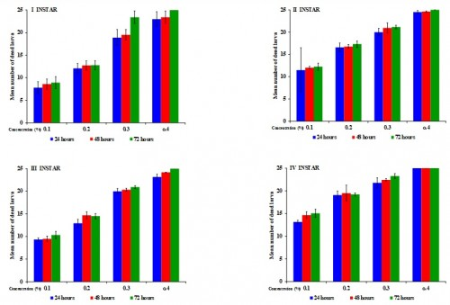 Mean mortality of Aedes aegypti larval instars on exposure to Bacillus thuringiensis israelensis